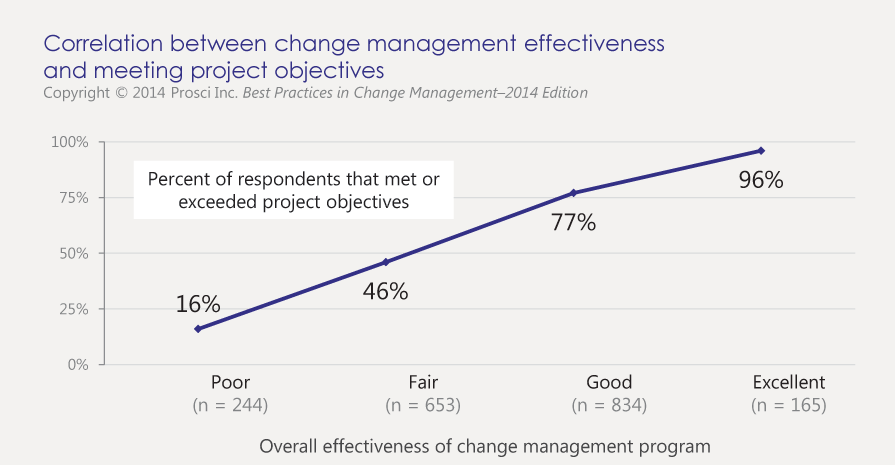 Prosci findings on impact of change management