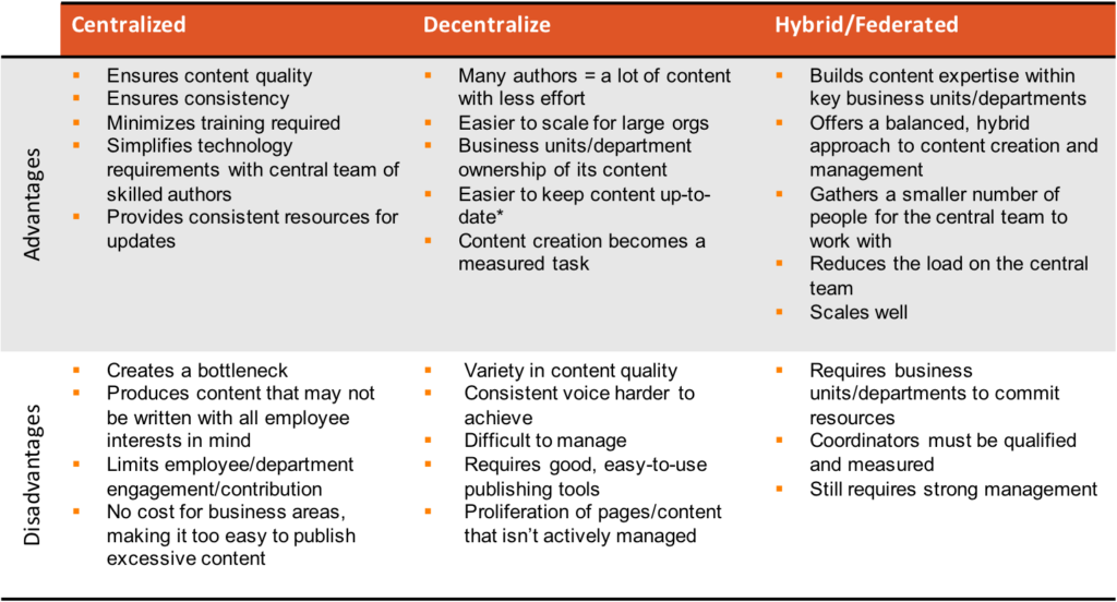 Intranet Governance Models Pros and Cons Chart