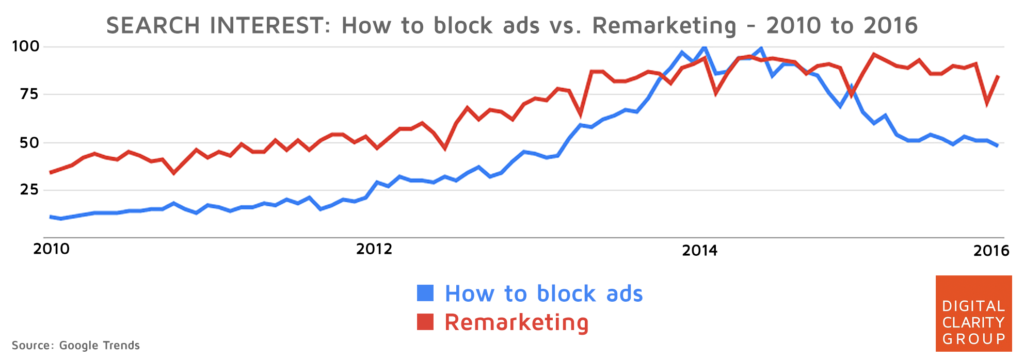 A chart that shows the correlation between blocking ads and retargeting