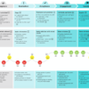DCG Phram Customer Journey map