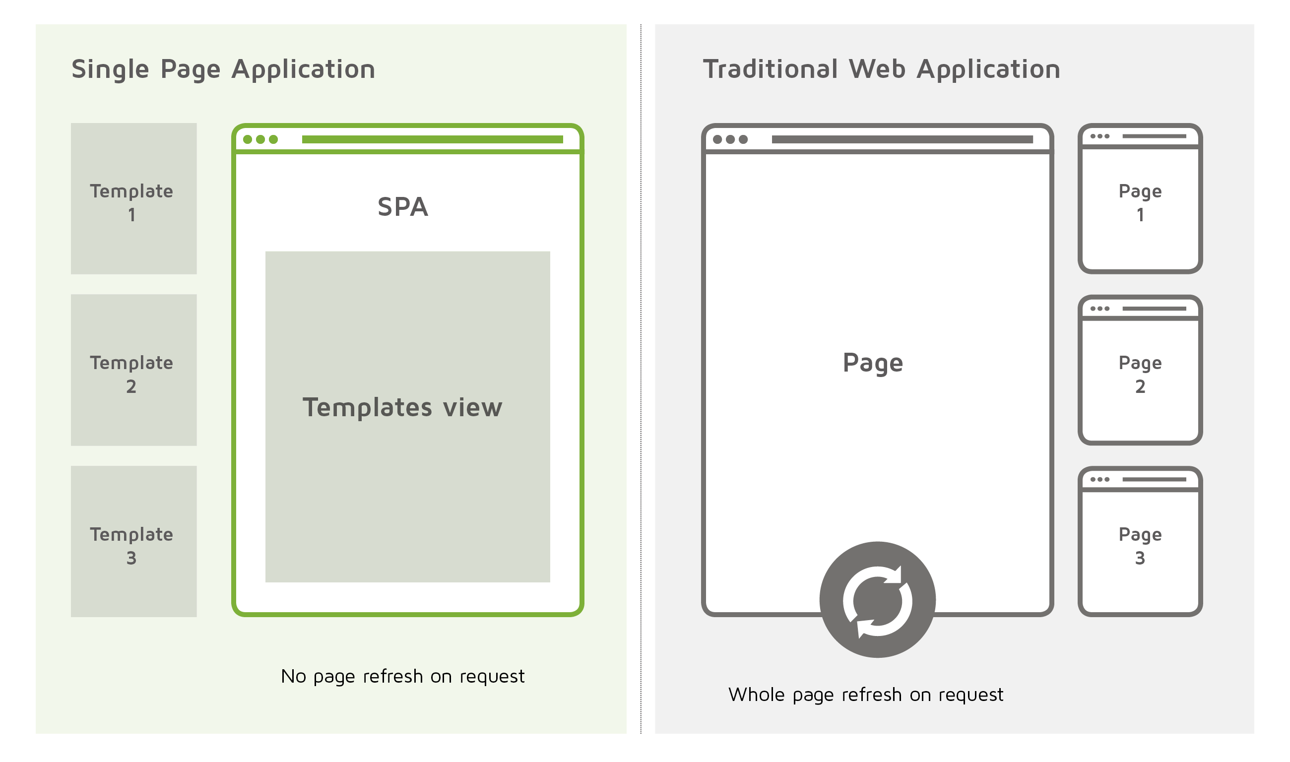 how to make a single page application
